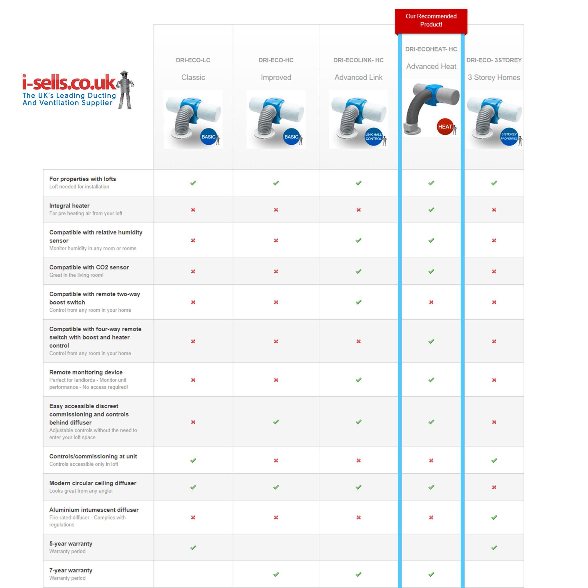 Nuaire Drimaster Eco Basic Loft Control Positive Input Ventilation Unit