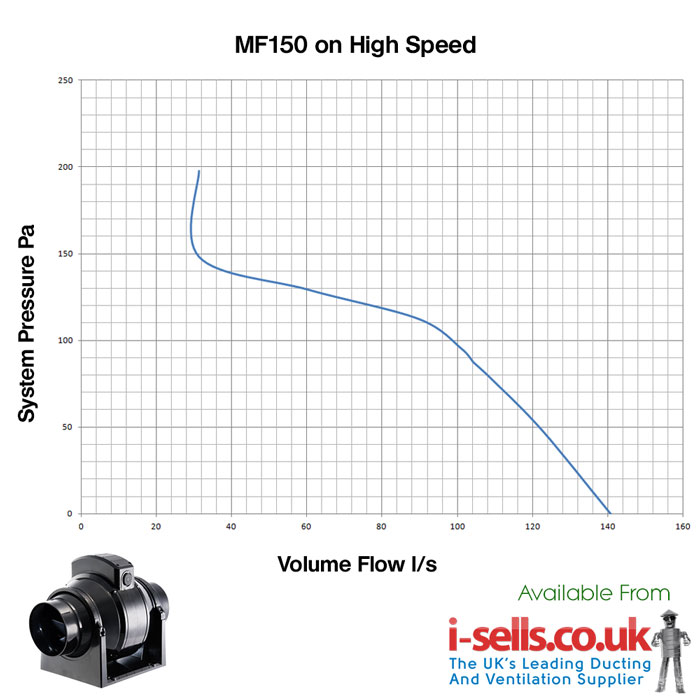 600x MF100T pressure fan curve on high speed manrose mf100t 100mm (4\