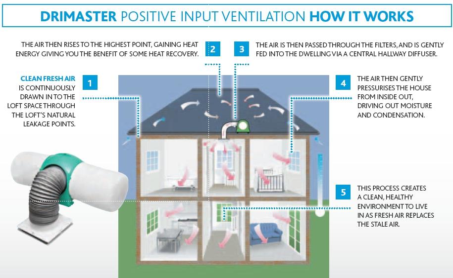 Nuaire Drimaster Heat Positive Pressure Unit Nuadmheat