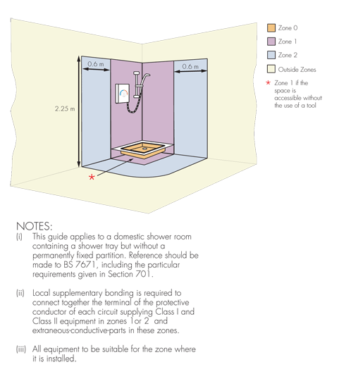 Guide to sitting equipment in location containing a shower