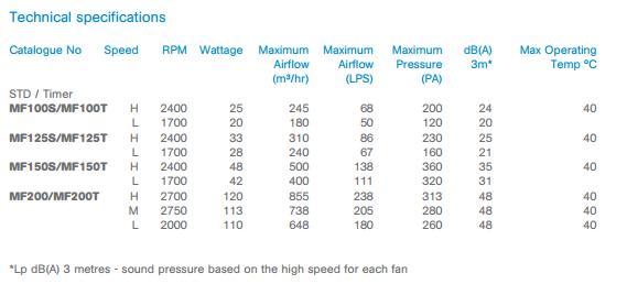 Awe Inspiring Manmf100S Manrose Mf100S Mixflo Fan 100Mm Wiring Database Ilarigelartorg